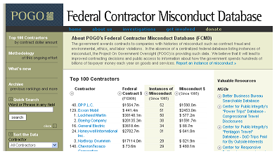 BP tops the misconduct charts in one category