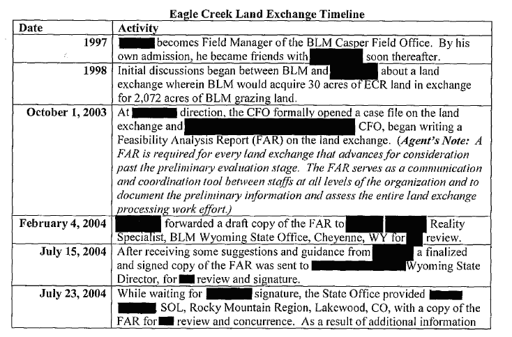 Eagle creek land exchange timeline