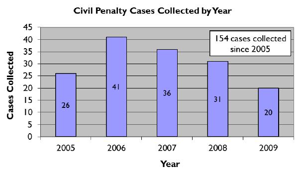 Civilpenalties