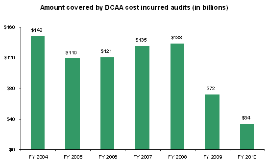 Amount covered by DCAA audits