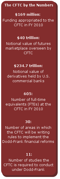 Cftc by the numbers