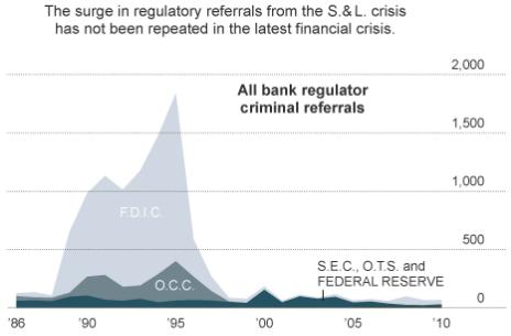 Criminal referrals sink!