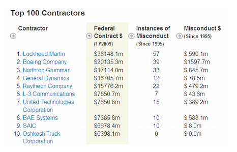 Take it from the Top: Ten Contracting Behemoths Pull in 25 Percent