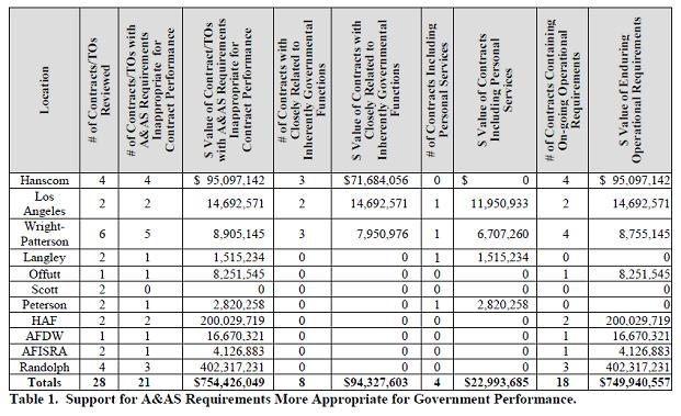 AFAA report chart