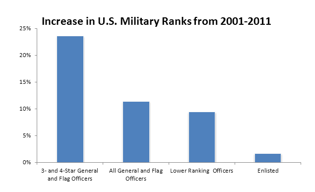 Increase in U.S. Military Ranks from 2001-2011
