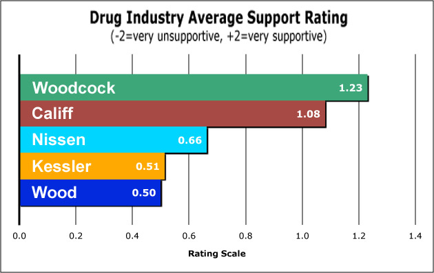 FDA_Candidate_IndustrySupport_Rating