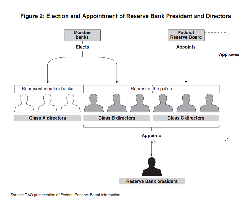 Election of Federal Reserve Bank President and Directors