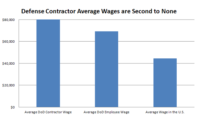 Defense contractor wages