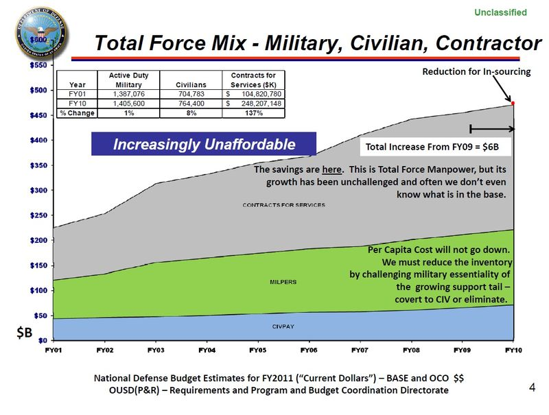 Total Force Mix - Military, Civilian, Contractor