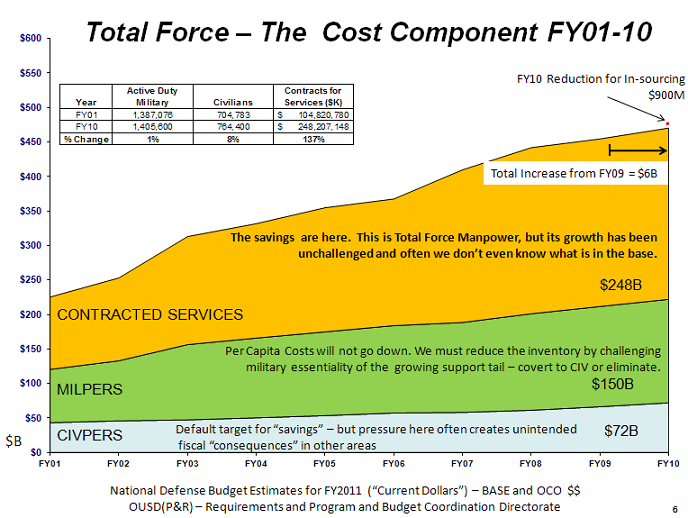 Total force - the cost component
