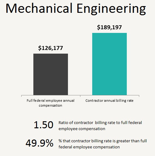 Occupational education 2 the cost of contractor mechanical mechanical engineering sciox Choice Image