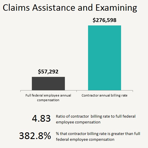 Claims assistance and examining