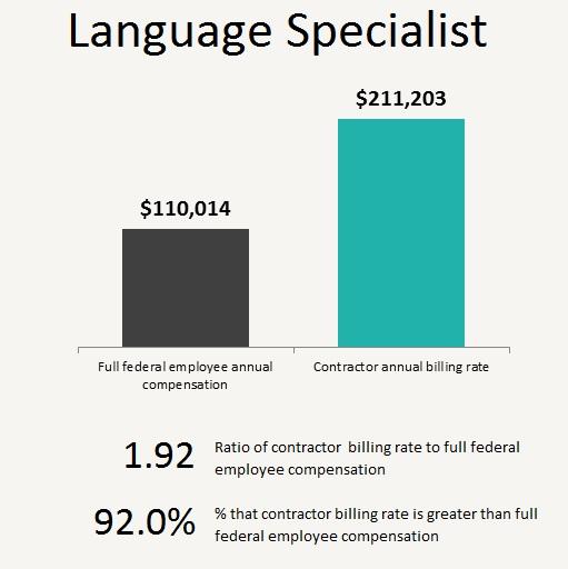 Language specialist