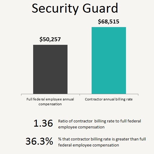 Occupational Education #9: The Cost of Contractor Security Guard