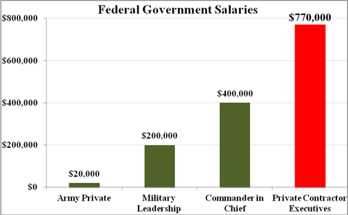 Fed salaries