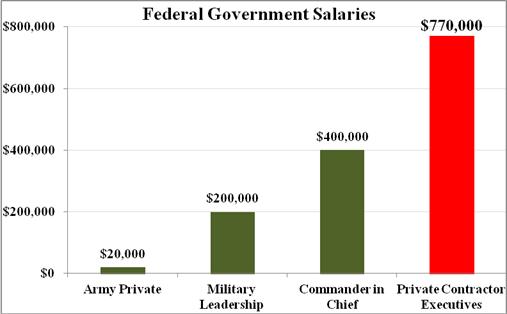 Fed salaries