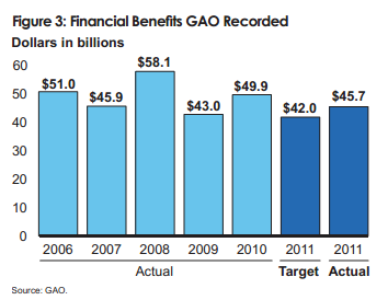 GAO financial benefits