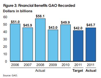 GAO financial benefits