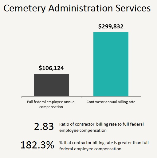 Cemetery administration services