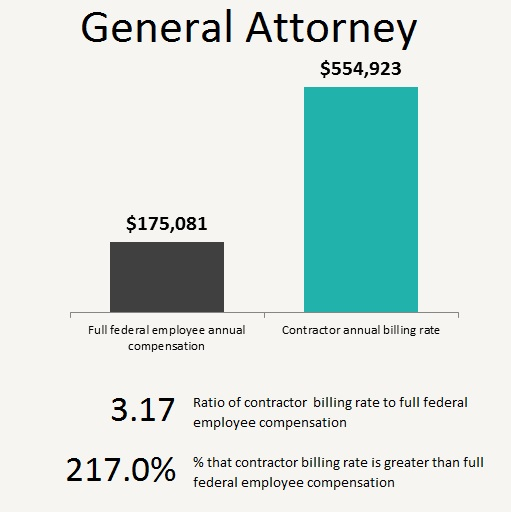 General attorney