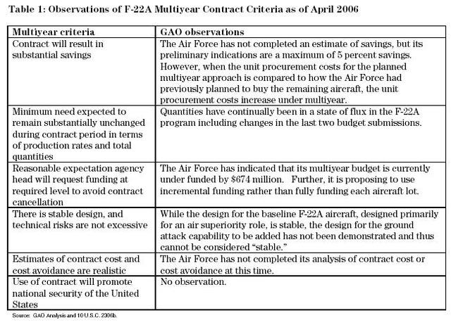 Observations of F-22A Multiyear Contract Criteria as of April 2006